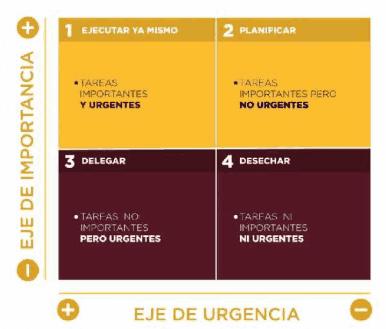 TAREAS URGENTES E IMPORTANTES