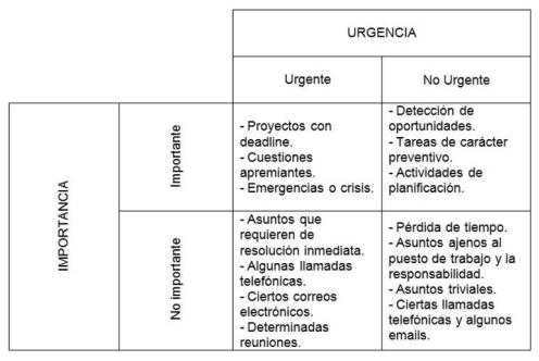URGENCIA VS IMPORTANCIA